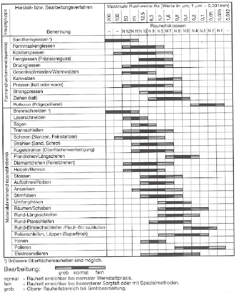 Fertigungsverfahren trennen pdf to excel